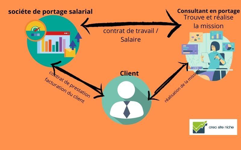 schema explicatif du portage salarial